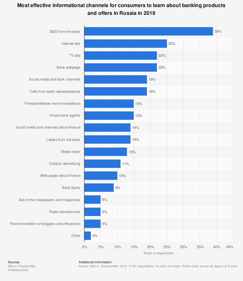 Statistic: Most effective informational channels for consumers to learn about banking products and offers in Russia in 2019 | Statista