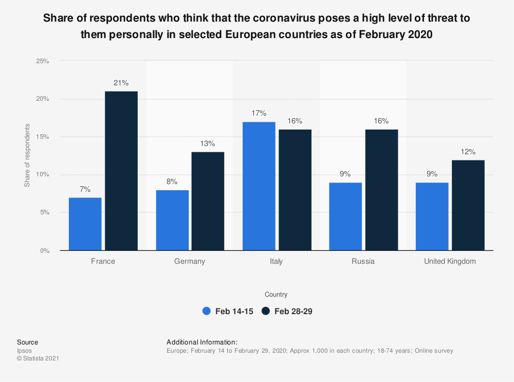 Statistic: Share of respondents who think that the coronavirus poses a high level of threat to them personally in selected European countries as of February 2020 | Statista
