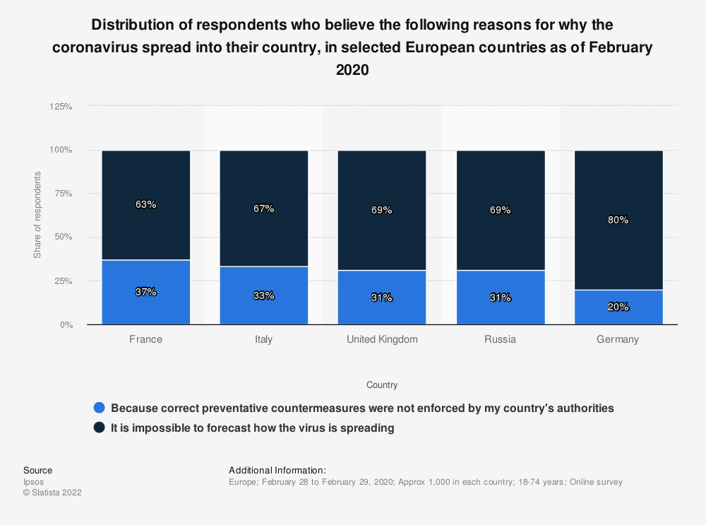 Statistic: Distribution of respondents who believe the following reasons for why the coronavirus spread into their country, in selected European countries as of February 2020 | Statista