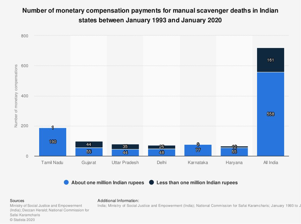 Statistic: Number of monetary compensation payments for manual scavenger deaths in Indian states between January 1993 and January 2020 | Statista