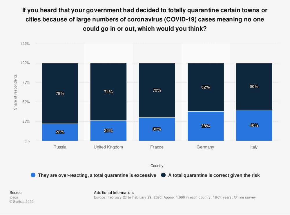 Statistic: If you heard that your government had decided to totally quarantine certain towns or cities because of large numbers of coronavirus (COVID-19) cases meaning no one could go in or out, which would you think?   Statista