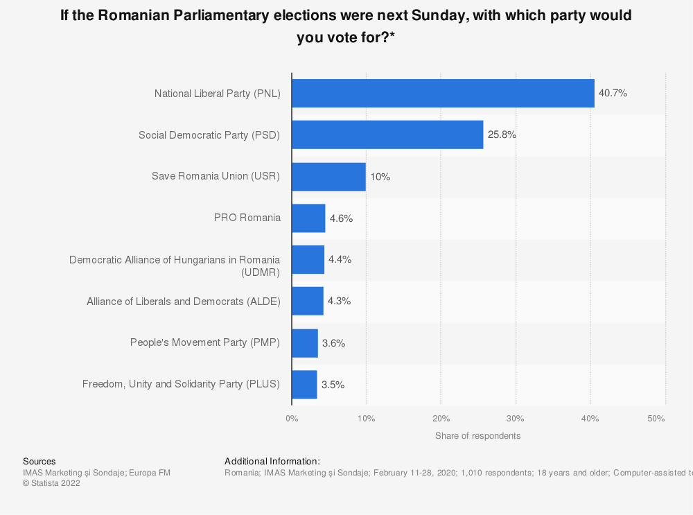Statistic: If the Romanian Parliamentary elections were next Sunday, with which party would you vote for?* | Statista