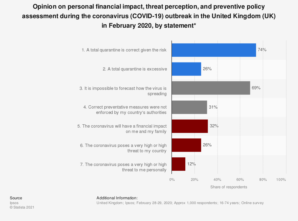 Statistic: Opinion on personal financial impact, threat perception, and preventive policy assessment during the coronavirus (COVID-19) outbreak in the United Kingdom (UK) in February 2020, by statement* | Statista