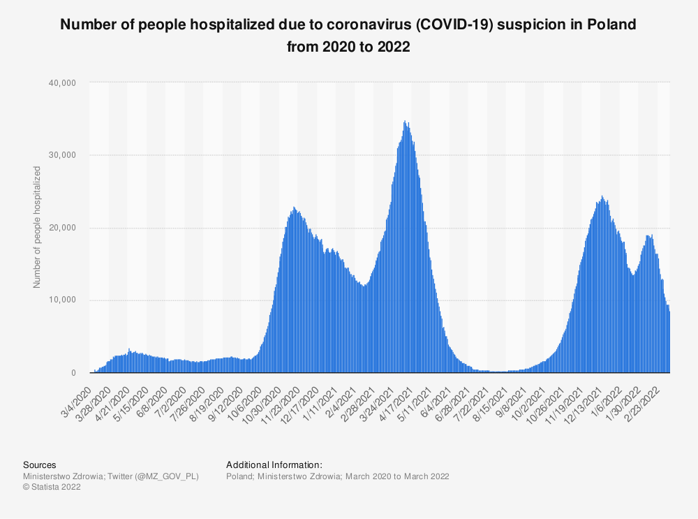 Statistic: Number of people hospitalized due to coronavirus (COVID-19) suspicion in Poland from 2020 to 2021 | Statista