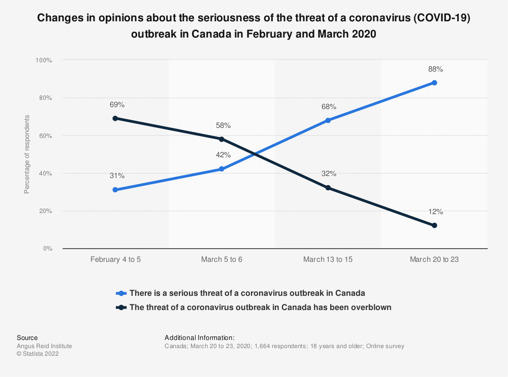 Statistic: Changes in opinions about the seriousness of the threat of a coronavirus (COVID-19) outbreak in Canada in February and March 2020 | Statista