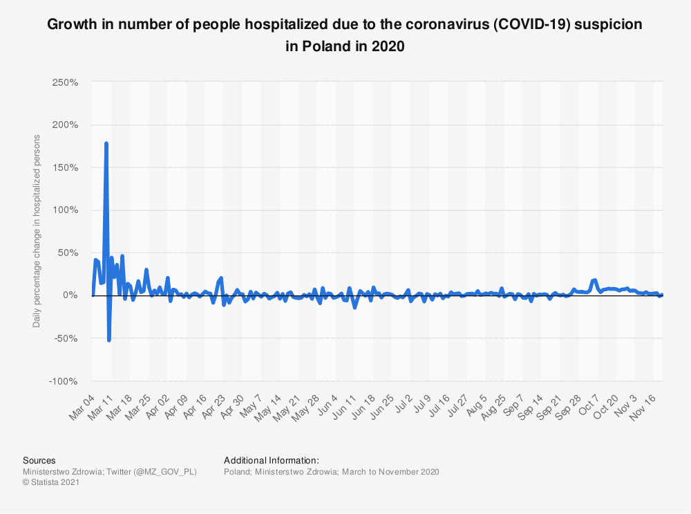 Statistic: Growth in number of people hospitalized due to the coronavirus (COVID-19) suspicion in Poland in 2020 | Statista