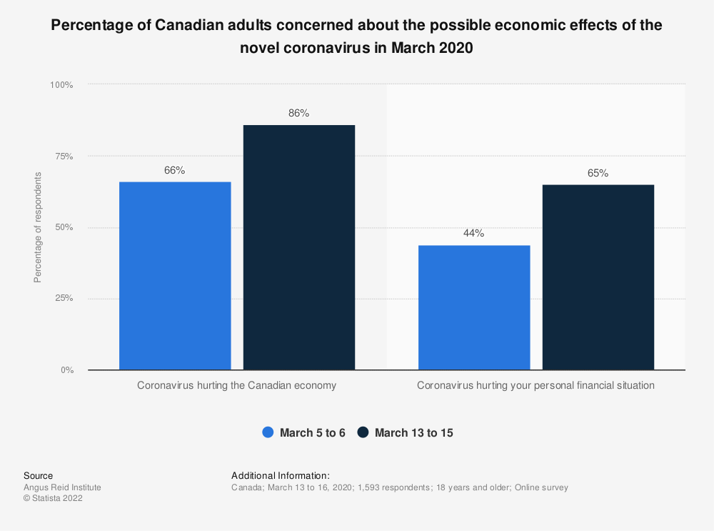 Statistic: Percentage of Canadian adults concerned about the possible economic effects of the novel coronavirus in March 2020 | Statista