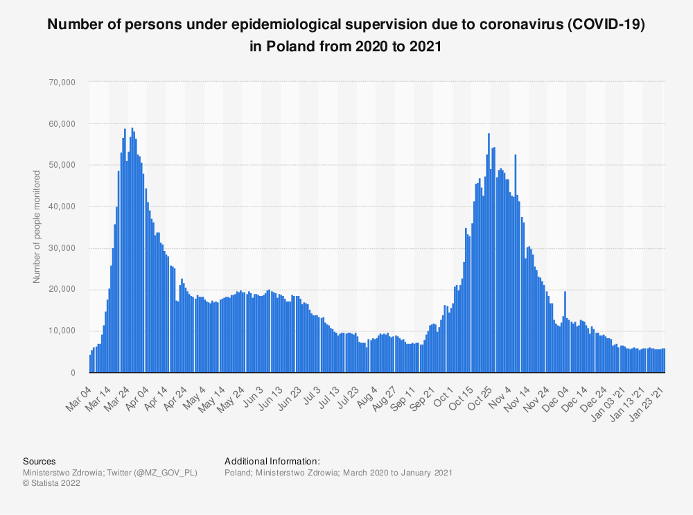 Statistic: Number of persons under epidemiological supervision due to coronavirus (COVID-19) in Poland from 2020 to 2021   Statista