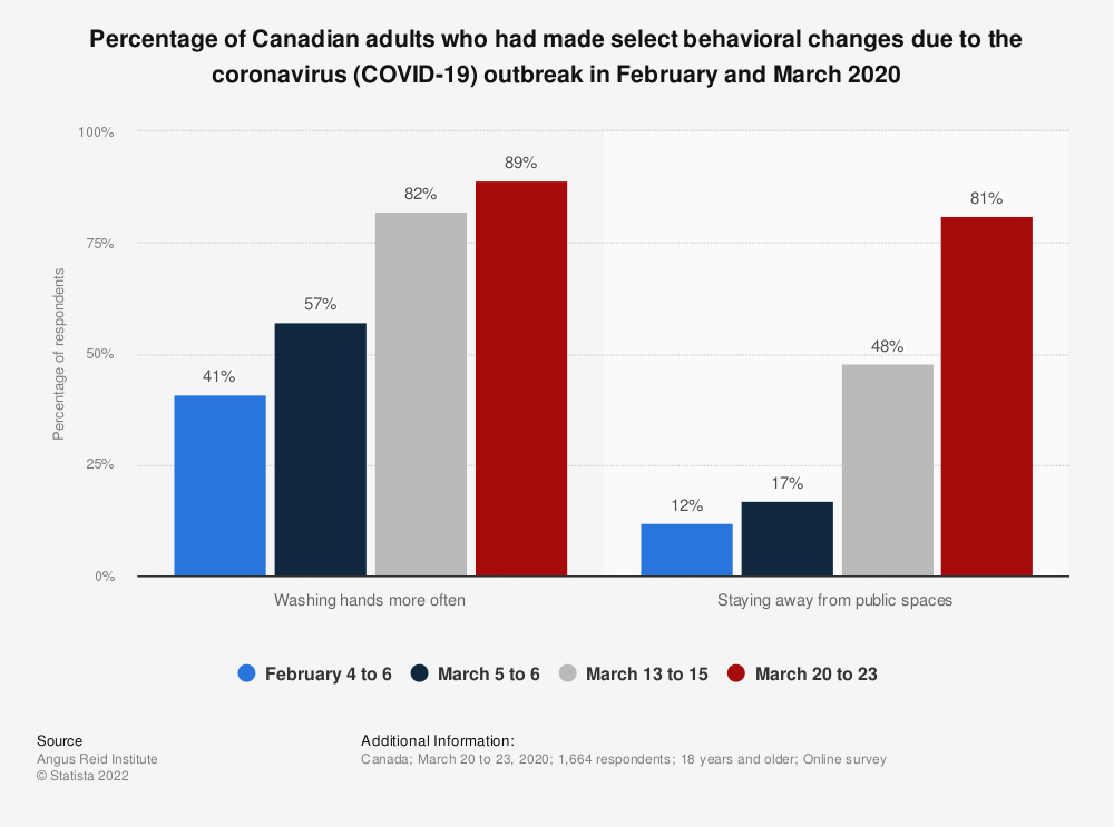 Statistic: Percentage of Canadian adults who had made select behavioral changes due to the coronavirus (COVID-19) outbreak in February and March 2020 | Statista