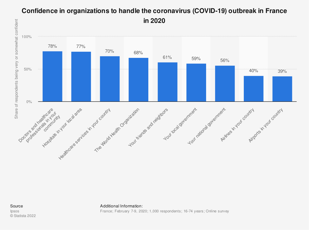 Statistic: Confidence in organizations to handle the coronavirus (COVID-19) outbreak in France in 2020 | Statista
