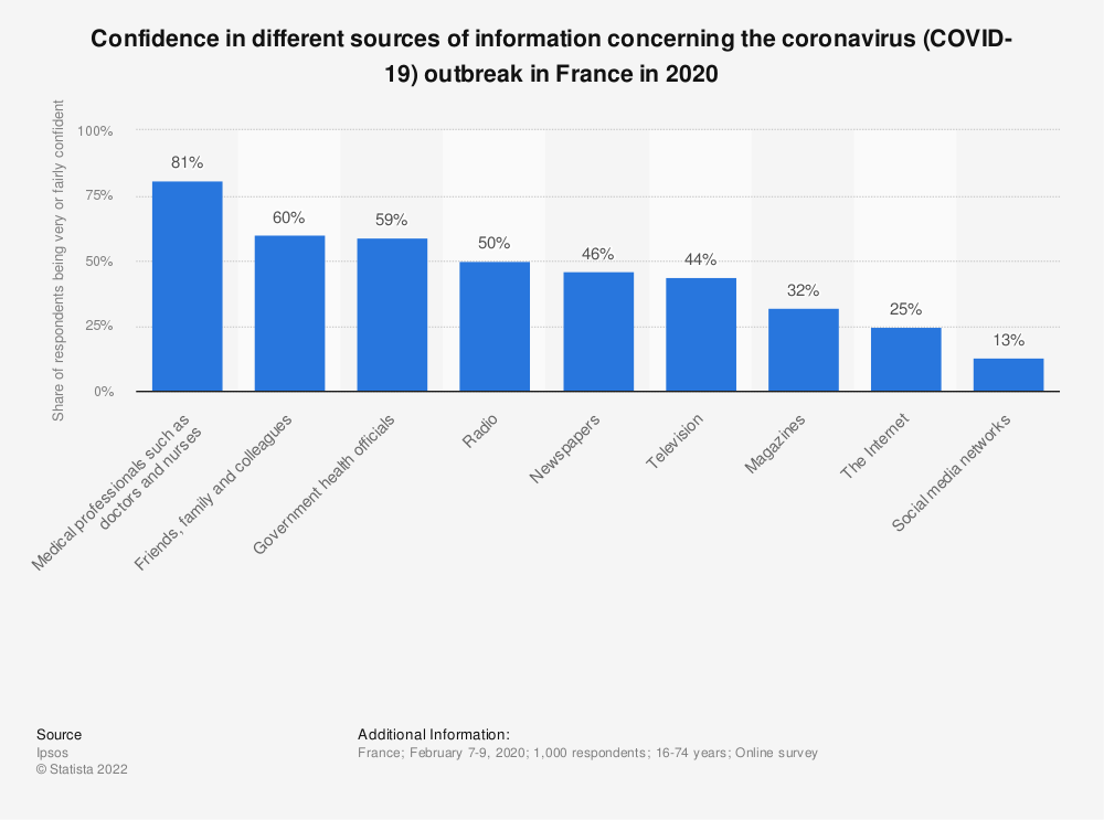 Statistic: Confidence in different sources of information concerning the coronavirus (COVID-19) outbreak in France in 2020 | Statista