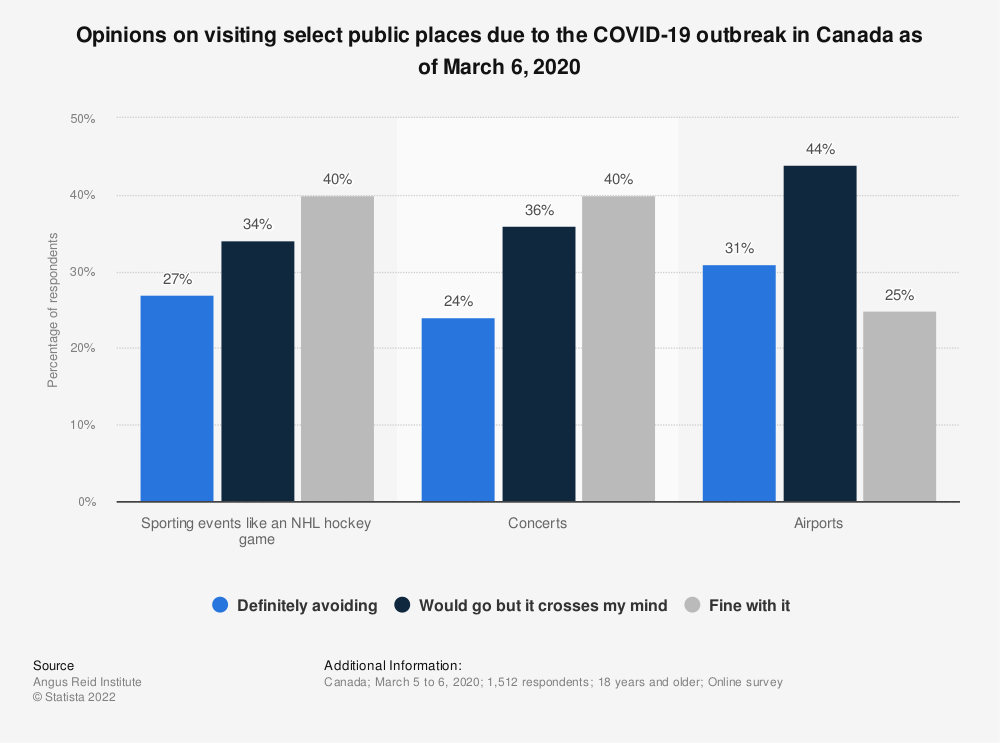 Statistic: Opinions on visiting select public places due to the COVID-19 outbreak in Canada as of March 6, 2020 | Statista