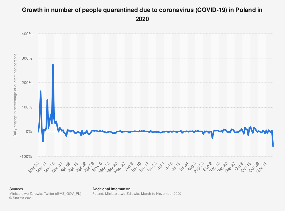 Statistic: Growth in number of people quarantined due to coronavirus (COVID-19) in Poland in 2020 | Statista