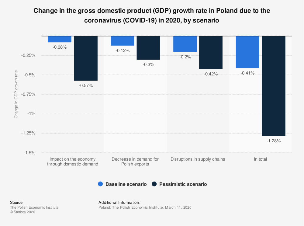 Statistic: Change in the gross domestic product (GDP) growth rate in Poland due to the coronavirus (COVID-19) in 2020, by scenario | Statista