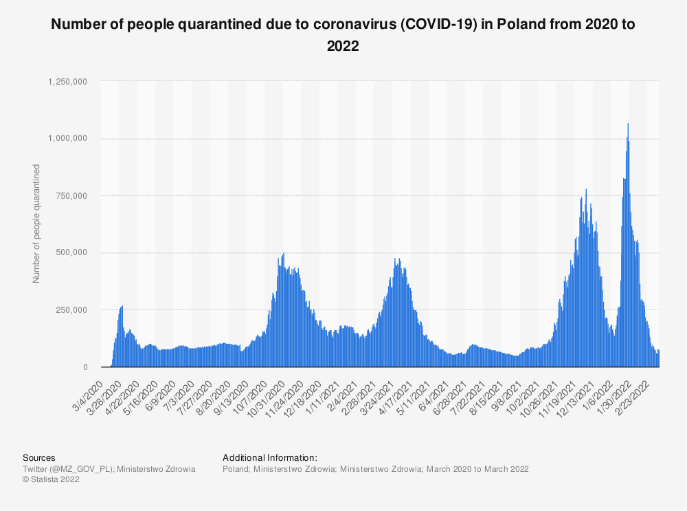 Statistic: Number of people quarantined due to coronavirus (COVID-19) in Poland from 2020 to 2021 | Statista