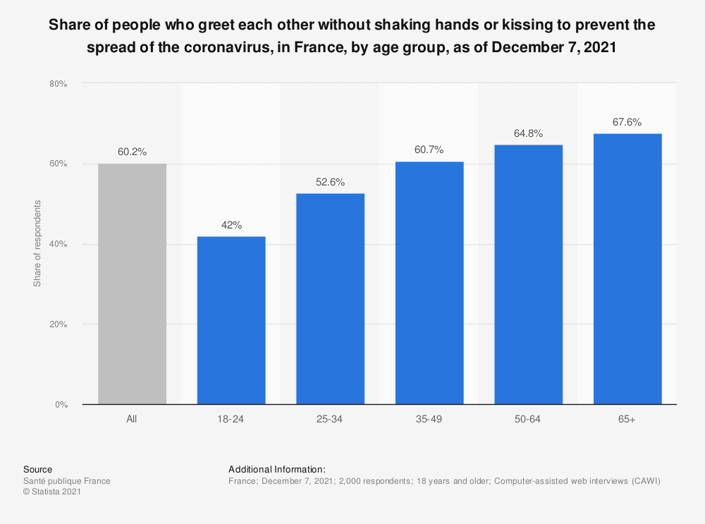 Statistic: With the progression of the coronavirus epidemic, would you be more or less worried about shaking hands or kissing...? | Statista
