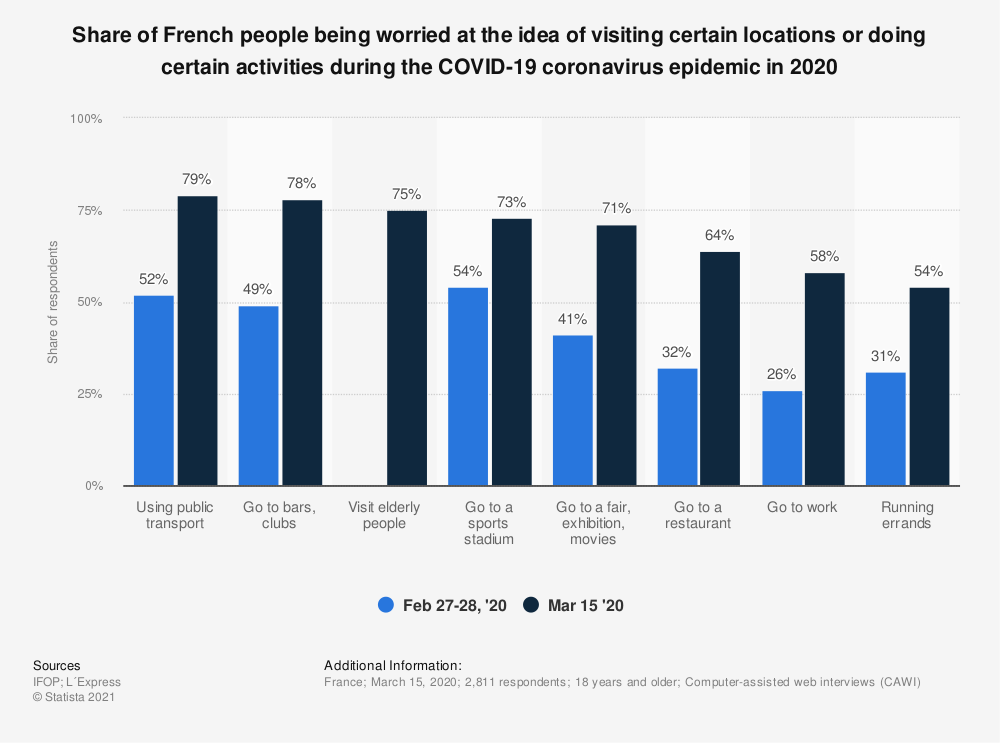 Statistic: Share of French people being worried at the idea of visiting certain locations or doing certain activities during the COVID-19 coronavirus epidemic in 2020 | Statista