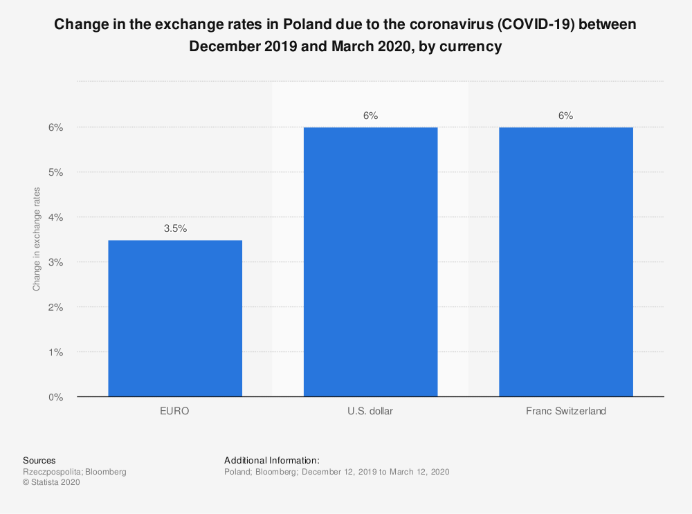 Statistic: Change in the exchange rates in Poland due to the coronavirus (COVID-19) between December 2019 and March 2020, by currency | Statista