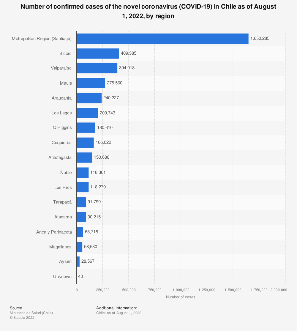 Statistic: Number of confirmed cases of the novel coronavirus (COVID-19) in Chile as of May 27, 2020, by region | Statista