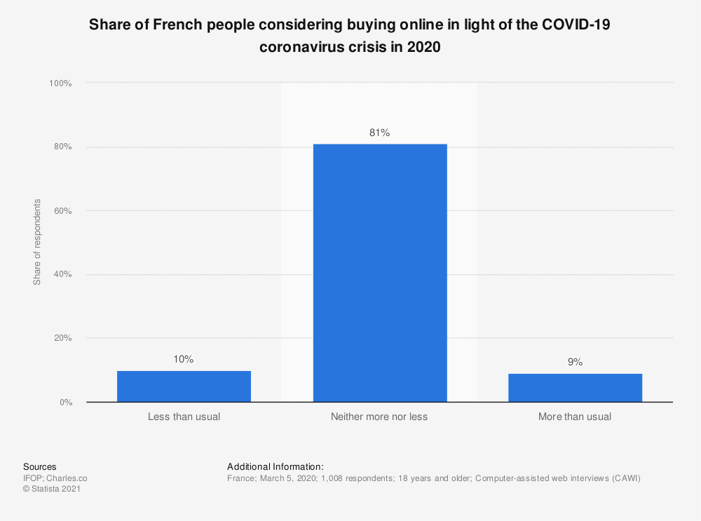 Statistic: Share of French people considering buying online in light of the COVID-19 coronavirus crisis in 2020 | Statista