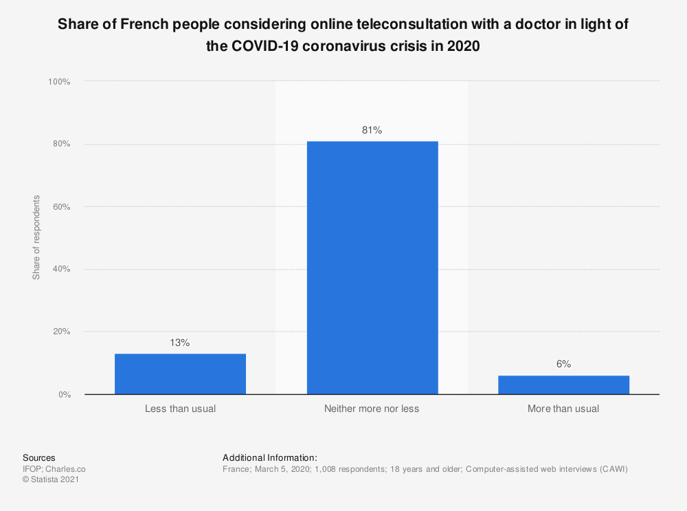 Statistic: Share of French people considering online teleconsultation with a doctor in light of the COVID-19 coronavirus crisis in 2020 | Statista