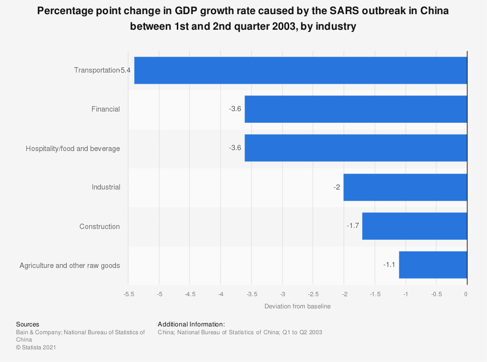 Statistic: Percentage point change in GDP growth rate caused by the SARS outbreak in China between 1st and 2nd quarter 2003, by industry | Statista