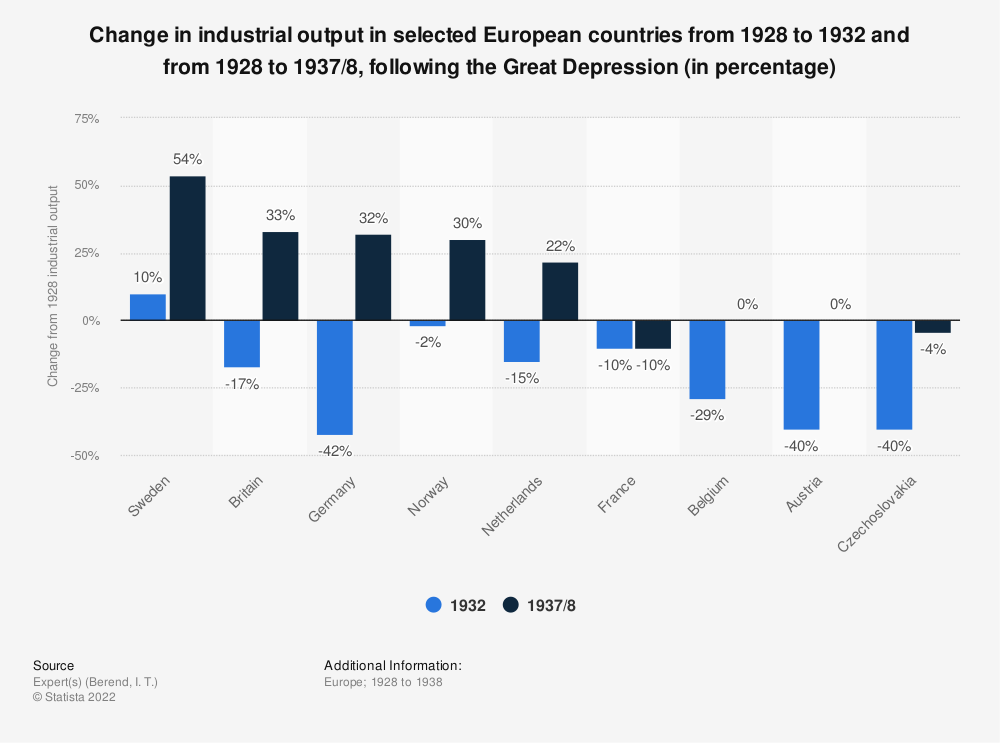 Statistic: Change in industrial output in selected European countries from 1928 to 1932 and from 1928 to 1937/8, following the Great Depression (in percentage) | Statista