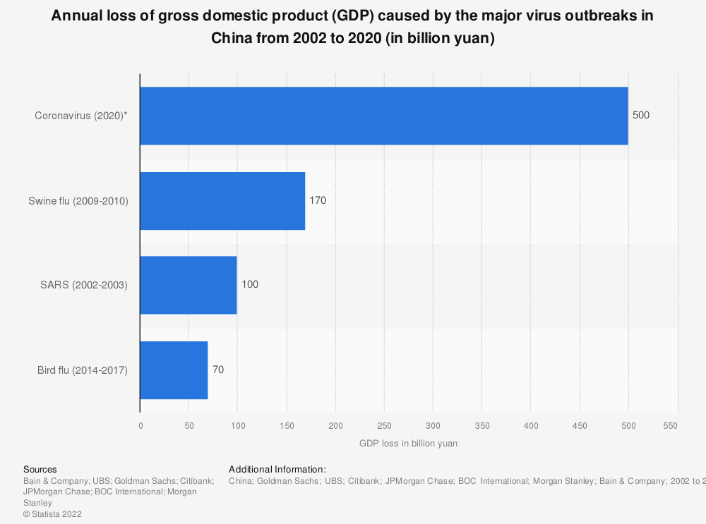 Statistic: Annual loss of gross domestic product (GDP) caused by the major virus outbreaks in China from 2002 to 2020 (in billion yuan)   Statista