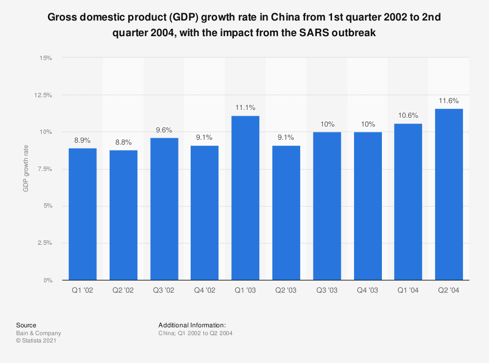 Statistic: Gross domestic product (GDP) growth rate in China from 1st quarter 2002 to 2nd quarter 2004, with the impact from the SARS outbreak   Statista