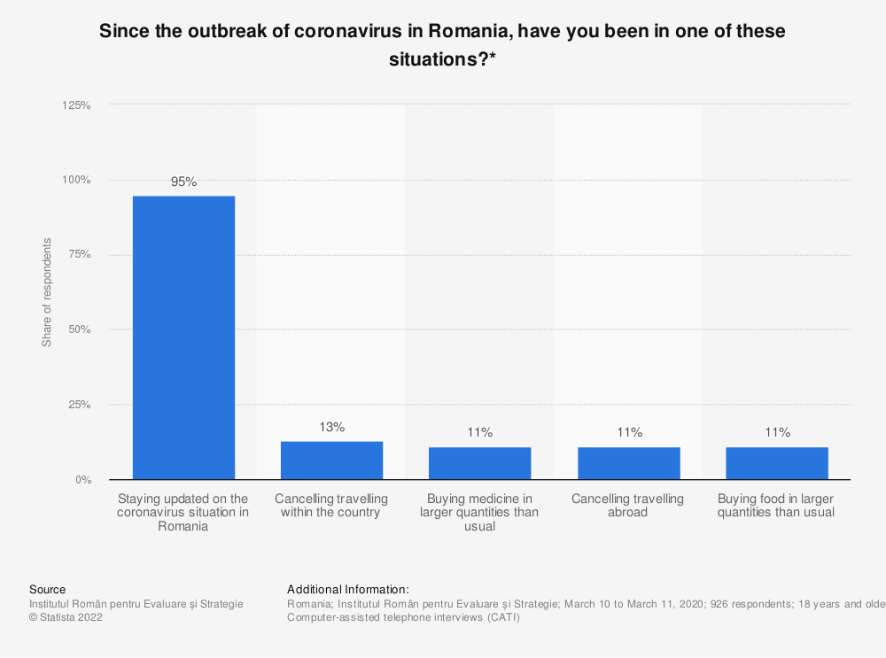 Statistic: Since the outbreak of coronavirus in Romania, have you been in one of these situations?*   Statista