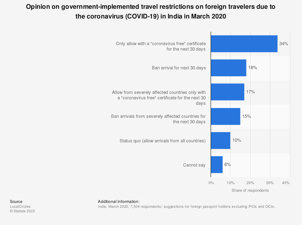 Statistic: Opinion on government-implemented travel restrictions on foreign travelers due to the coronavirus (COVID-19) in India in March 2020 | Statista