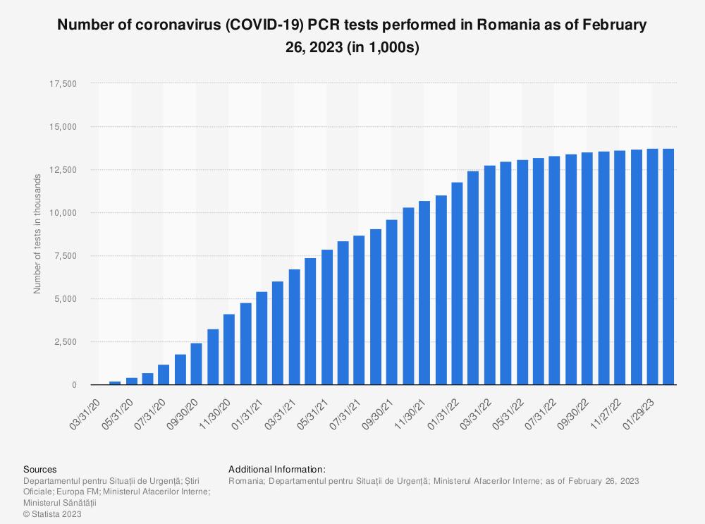Statistic: Number of coronavirus (COVID-19) tests taken in Romania as of August 7, 2020 (in 1,000s) | Statista