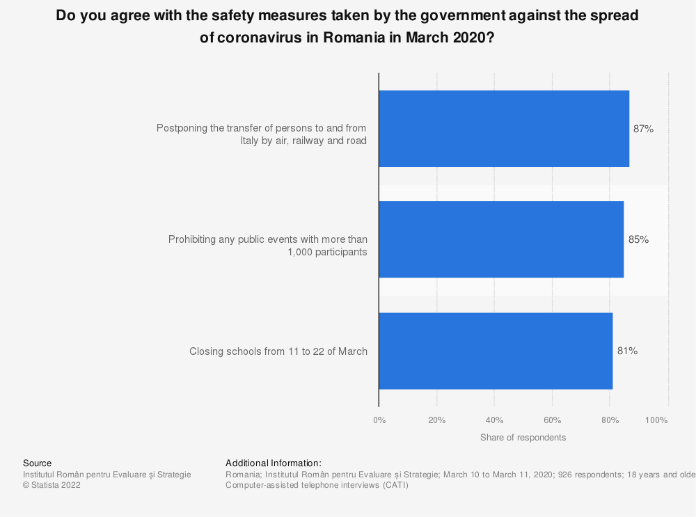 Statistic: Do you agree with the safety measures taken by the government against the spread of coronavirus in Romania in March 2020? | Statista