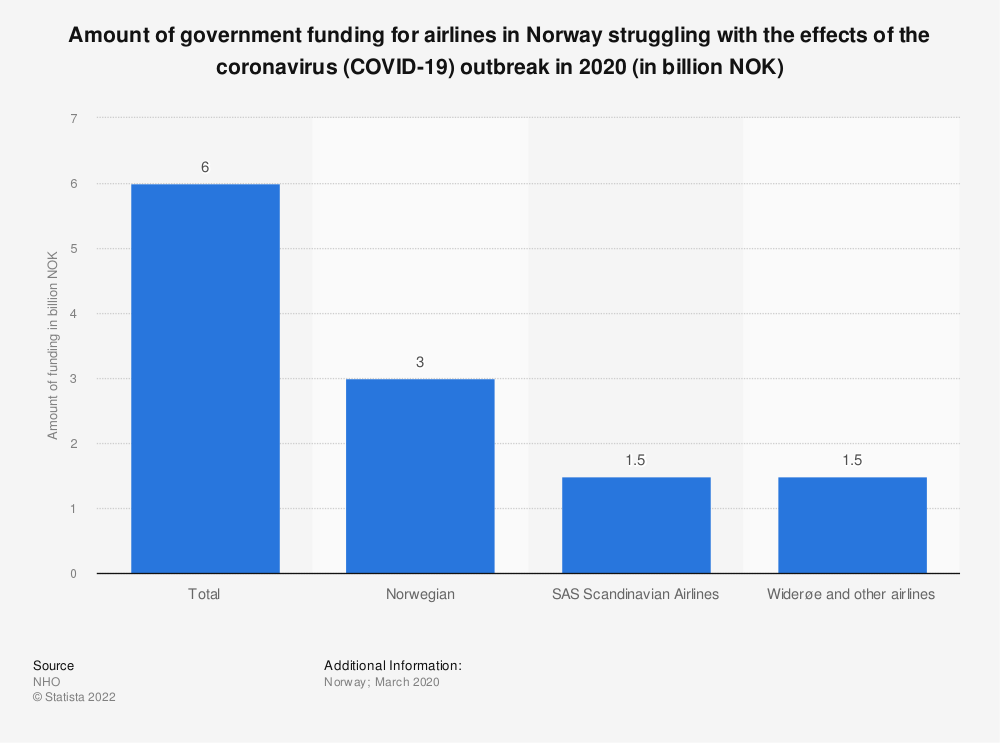 Statistic: Amount of government funding for airlines in Norway struggling with the effects of the coronavirus (COVID-19) outbreak in 2020 (in billion NOK) | Statista