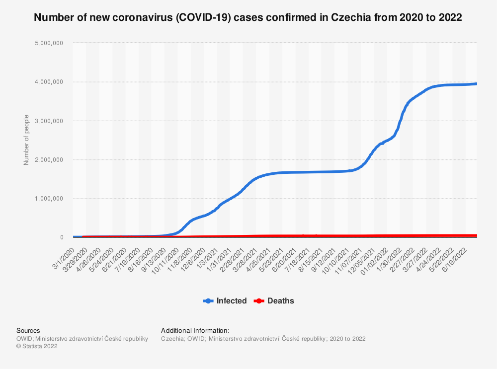 Statistic: Number of new Coronavirus (COVID-19) cases confirmed in Czechia in 2020 | Statista
