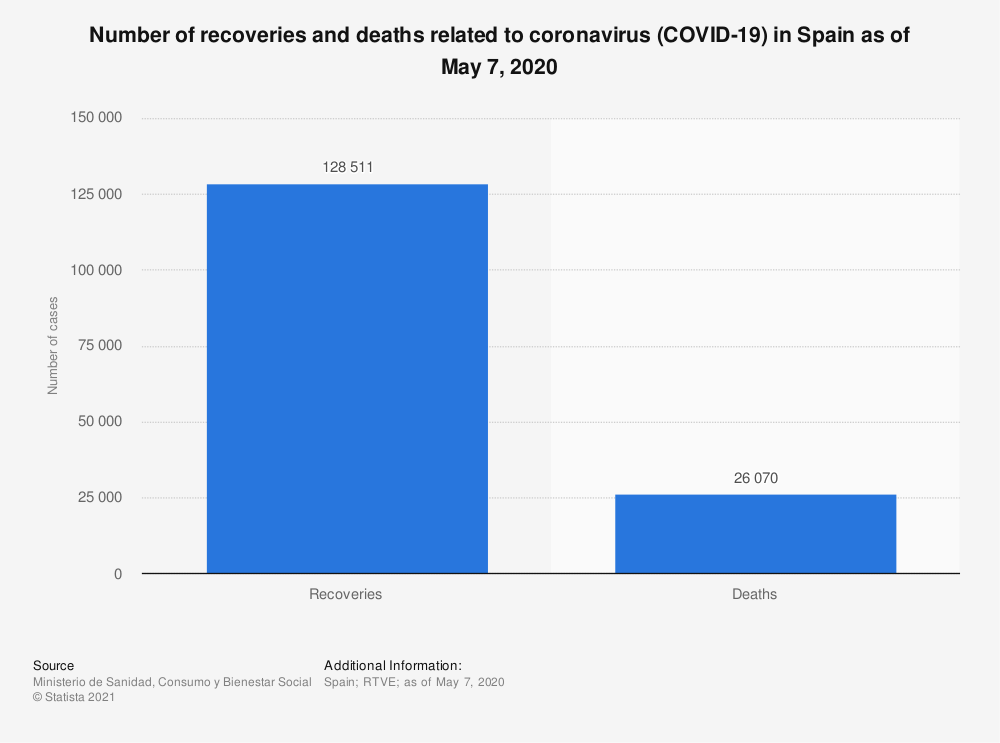 Statistic: Number of recoveries and deaths related to coronavirus (COVID-19) in Spain as of May 7, 2020 | Statista