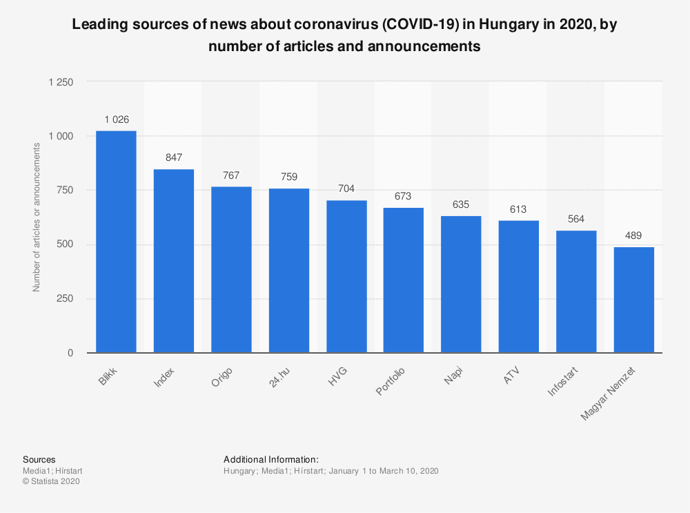 Statistic: Leading sources of news about coronavirus (COVID-19)  in Hungary in 2020, by number of articles and announcements | Statista