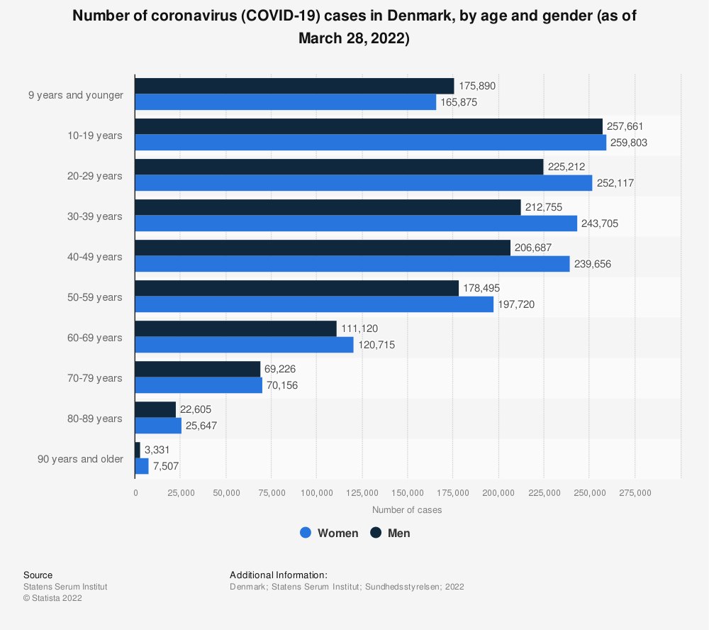 Statistic: Number of coronavirus (COVID-19) cases in Denmark in 2020, by age and gender (as of December 17, 2020) | Statista