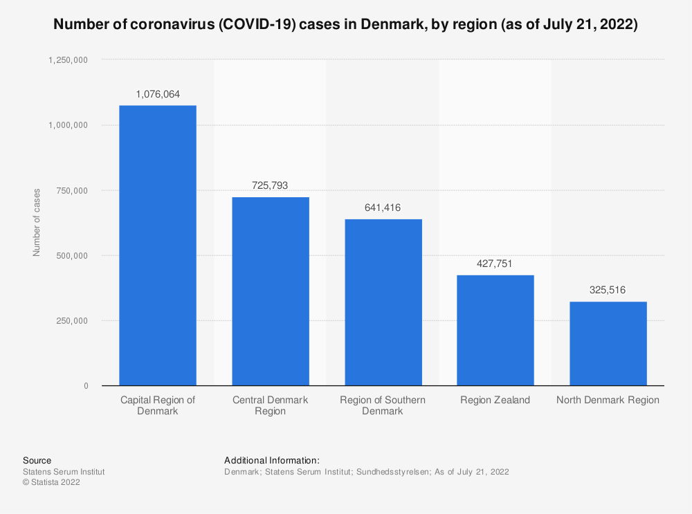 Statistic: Number of coronavirus (COVID-19) cases in Denmark in 2020, by region (as of July 9, 2020) | Statista