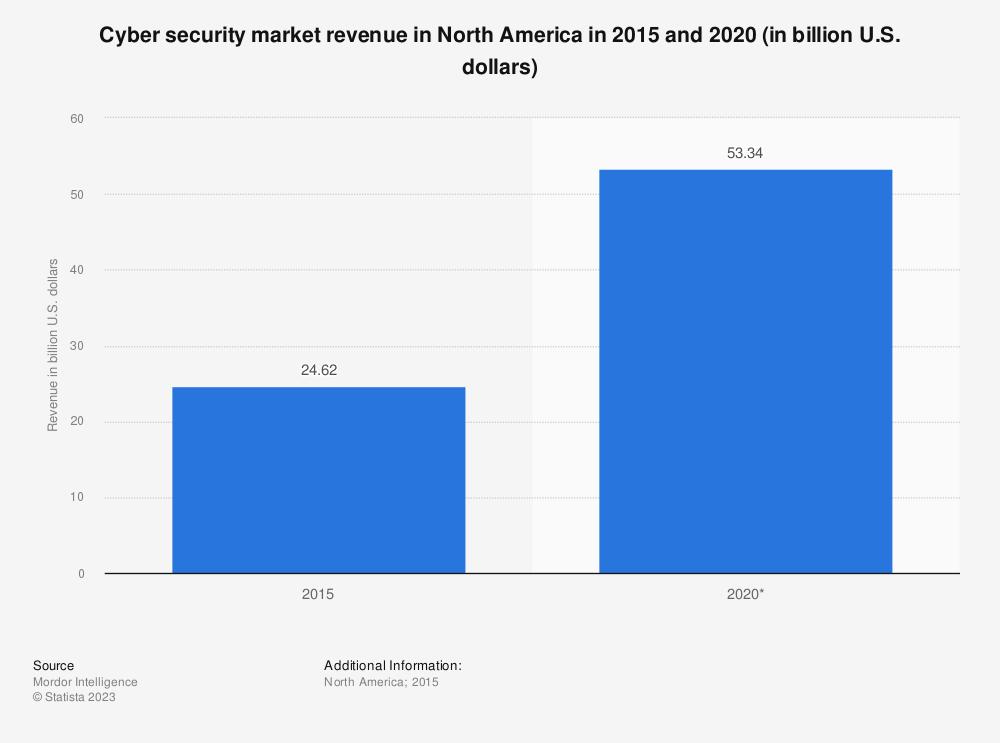 Statistic: Cyber security market revenue in North America in 2015 and 2020 (in billion U.S. dollars) | Statista