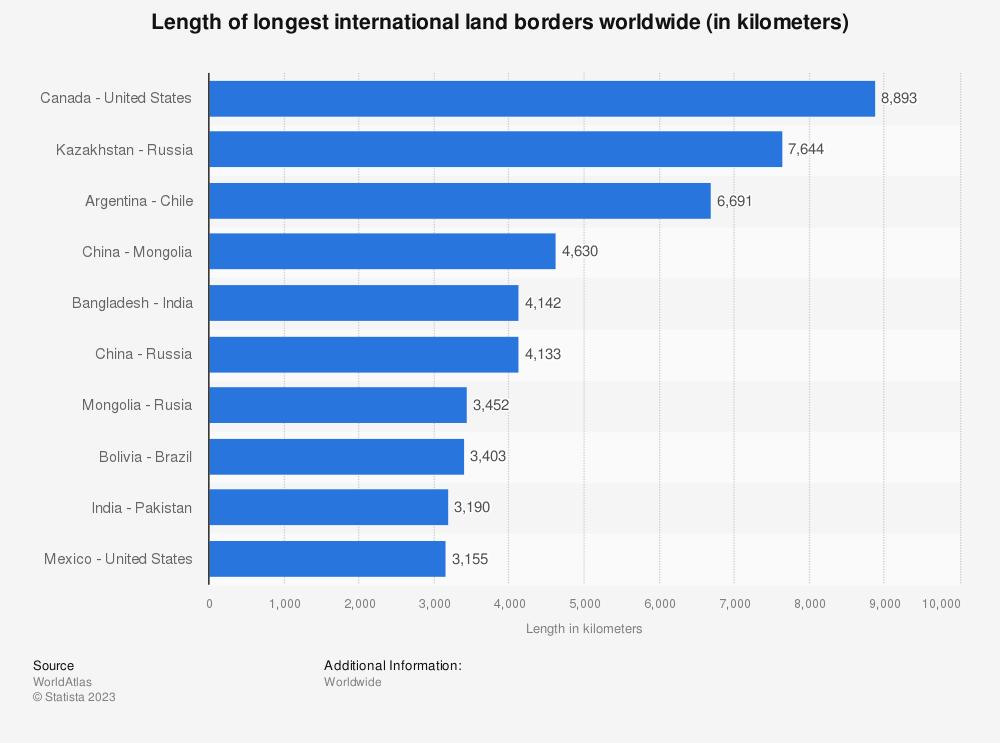 Statistic: Length of longest international land borders worldwide (in kilometers) | Statista