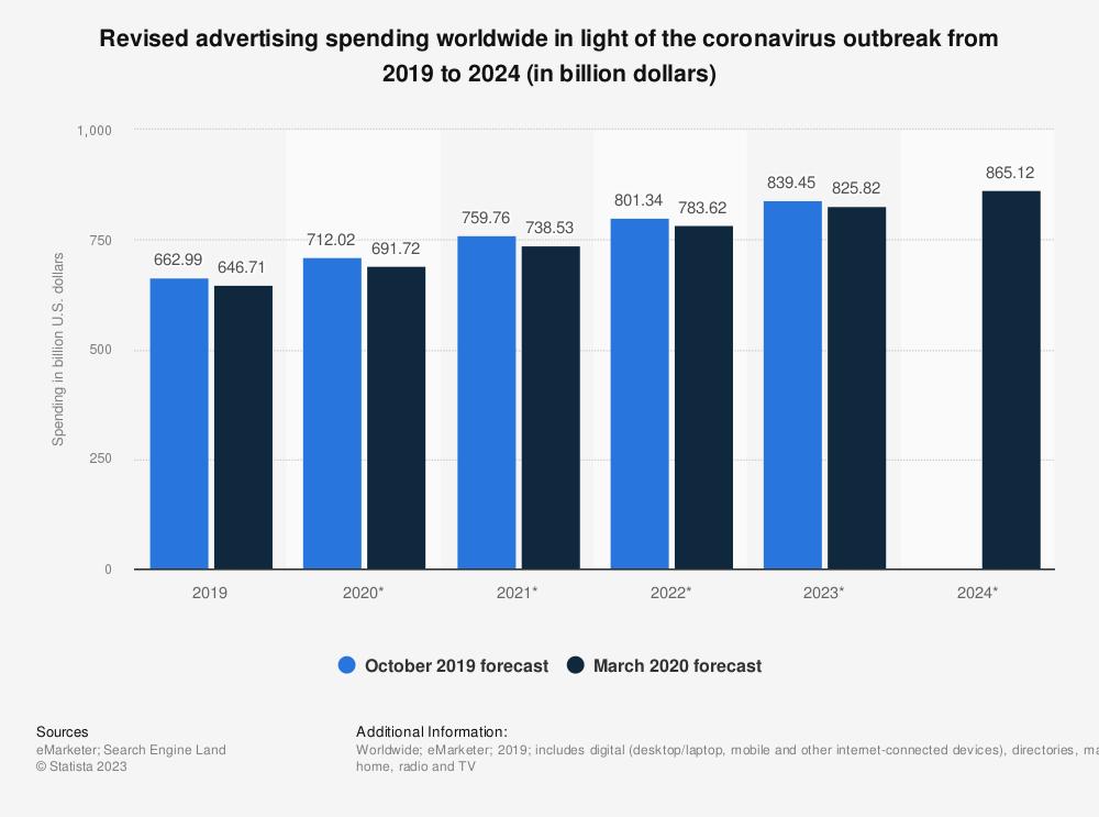 Statistic: Revised advertising spending worldwide in light of the coronavirus outbreak from 2019 to 2024 (in billion dollars) | Statista