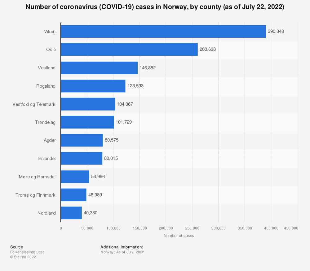 Statistic: Number of coronavirus (COVID-19) cases in Norway, by county (as of June 15, 2021)   Statista