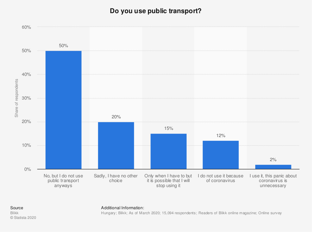 Statistic: Do you use public transport? | Statista
