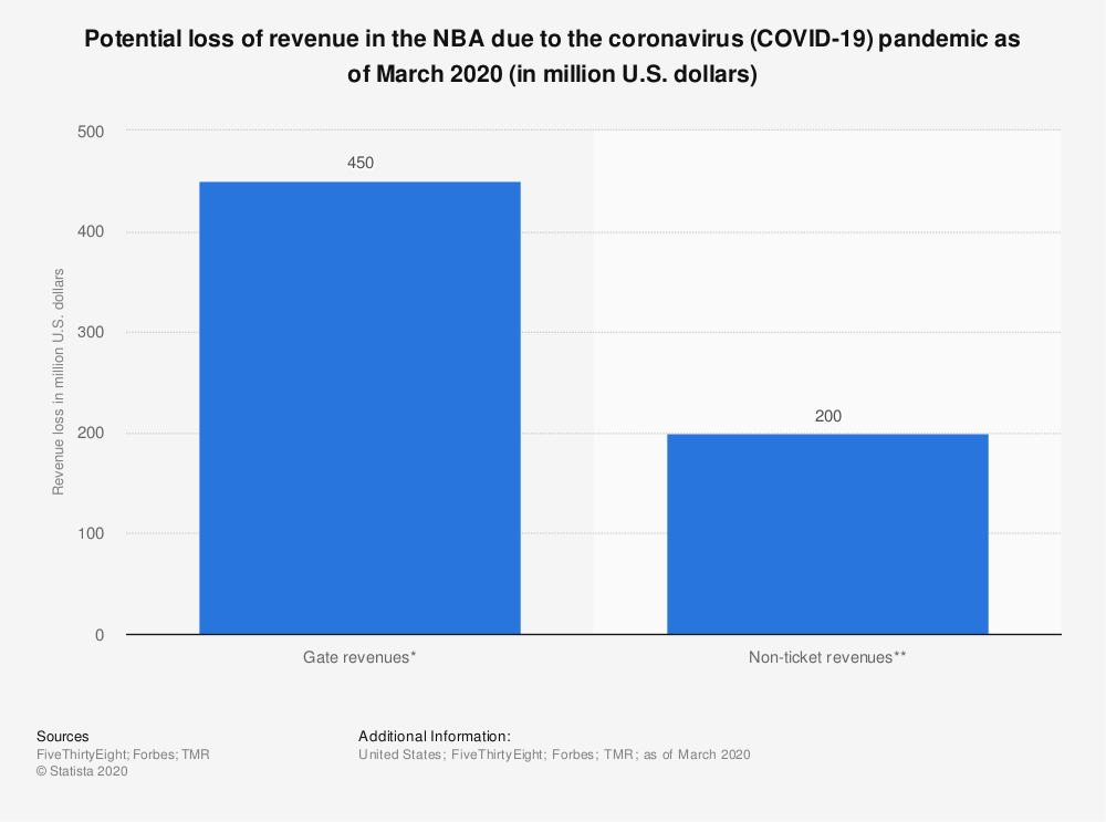 Statistic: Potential loss of revenue in the NBA due to the coronavirus (COVID-19) pandemic as of March 2020 (in million U.S. dollars) | Statista