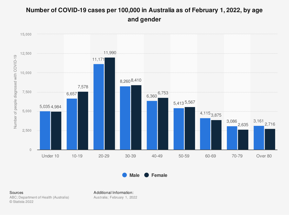 Statistic: Number of COVID-19 cases in Australia June 18, 2020, by age and gender   Statista