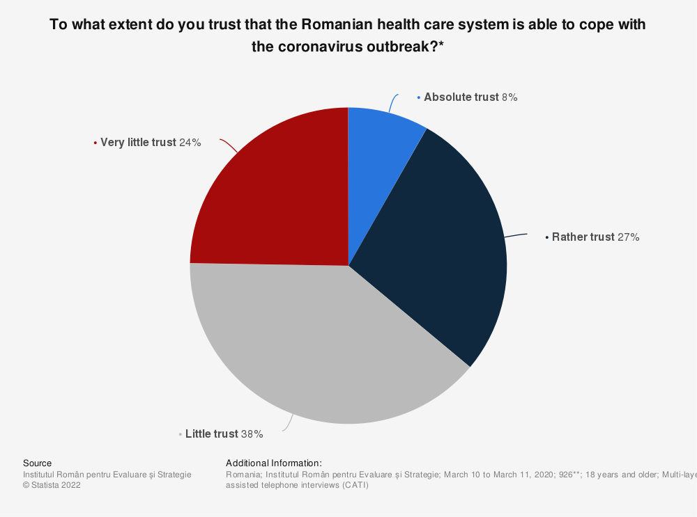 Statistic: To what extent do you trust that the Romanian health care system is able to cope with the coronavirus outbreak?*   Statista