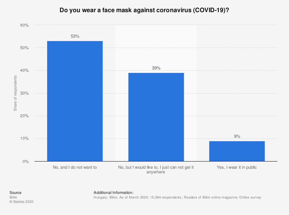 Statistic: Do you wear a face mask against coronavirus (COVID-19)?   Statista