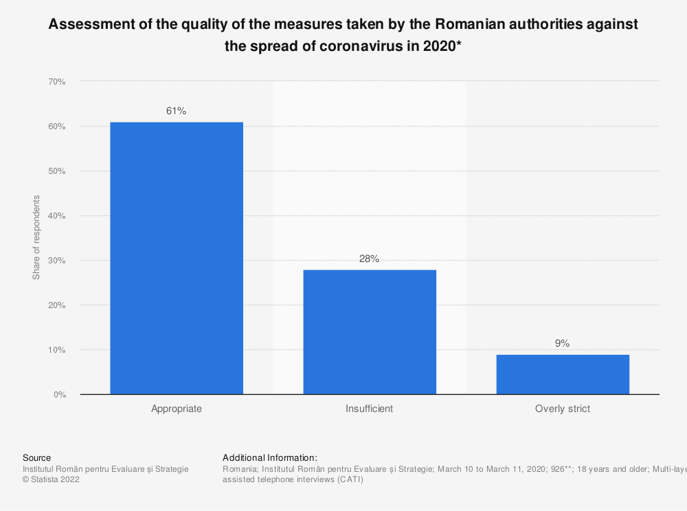 Statistic: Assessment of the quality of the measures taken by the Romanian authorities against the spread of coronavirus in 2020* | Statista