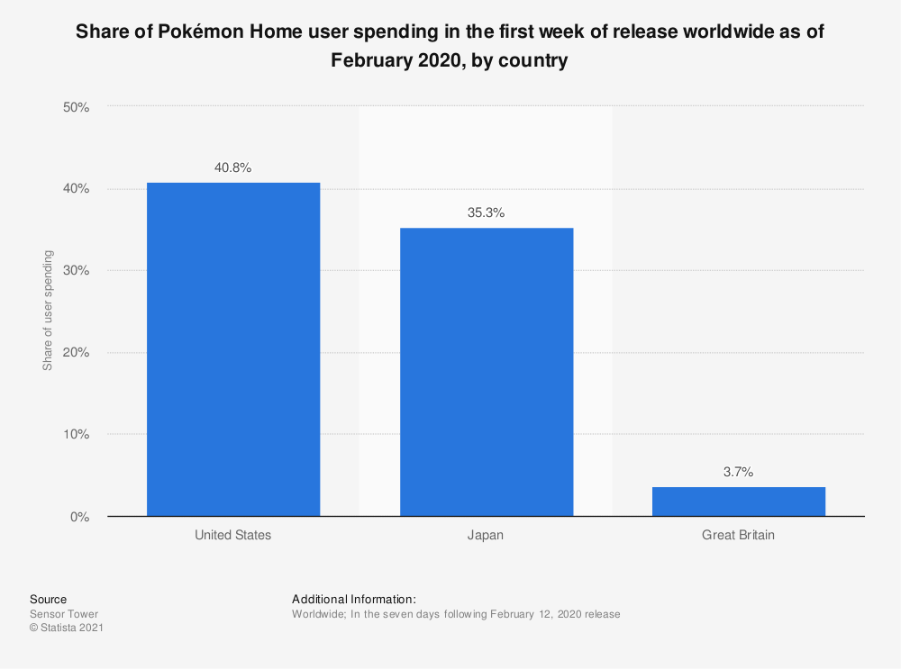Statistic: Share of Pokémon Home user spending in the first week of release worldwide as of February 2020, by country   Statista